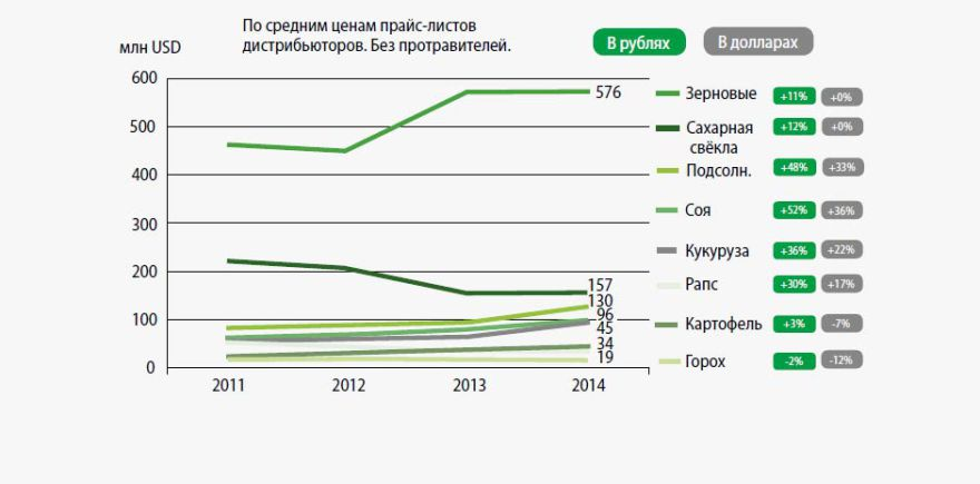 Российский рынок средств защиты растений по культурам по состоянию на 2014 год. @ Источник: Kleffmann Group
