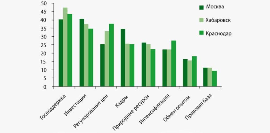 Пути повышения эффективности сельского хозяйства @ Источник: ВЦИОМ